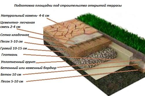 Строительство открытой террасы