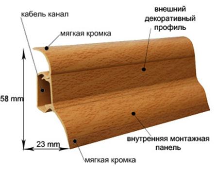 как установить плинтуса, ремонт плинтусов, сделать плинтус в ванной, пластмассовые плинтуса, деревянные плинтуса