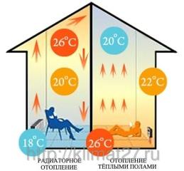 Водяная система отопления, напольное водяное отопление, системы отопления