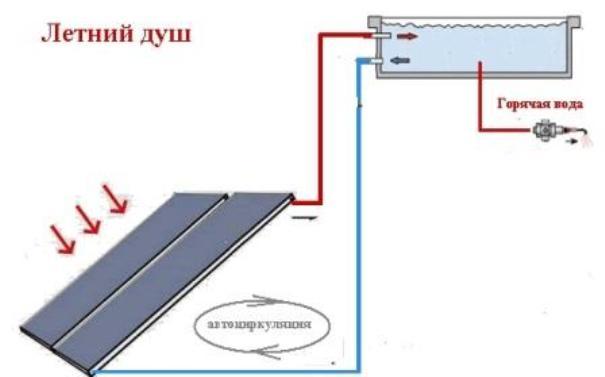 Летний душ для дачи схема - 02moyka.ru