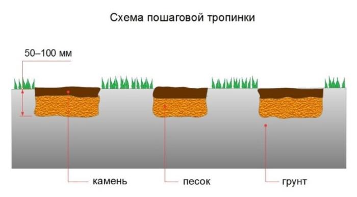 dorozhka-s-travoj